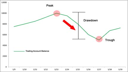 Que es el drawdown forex