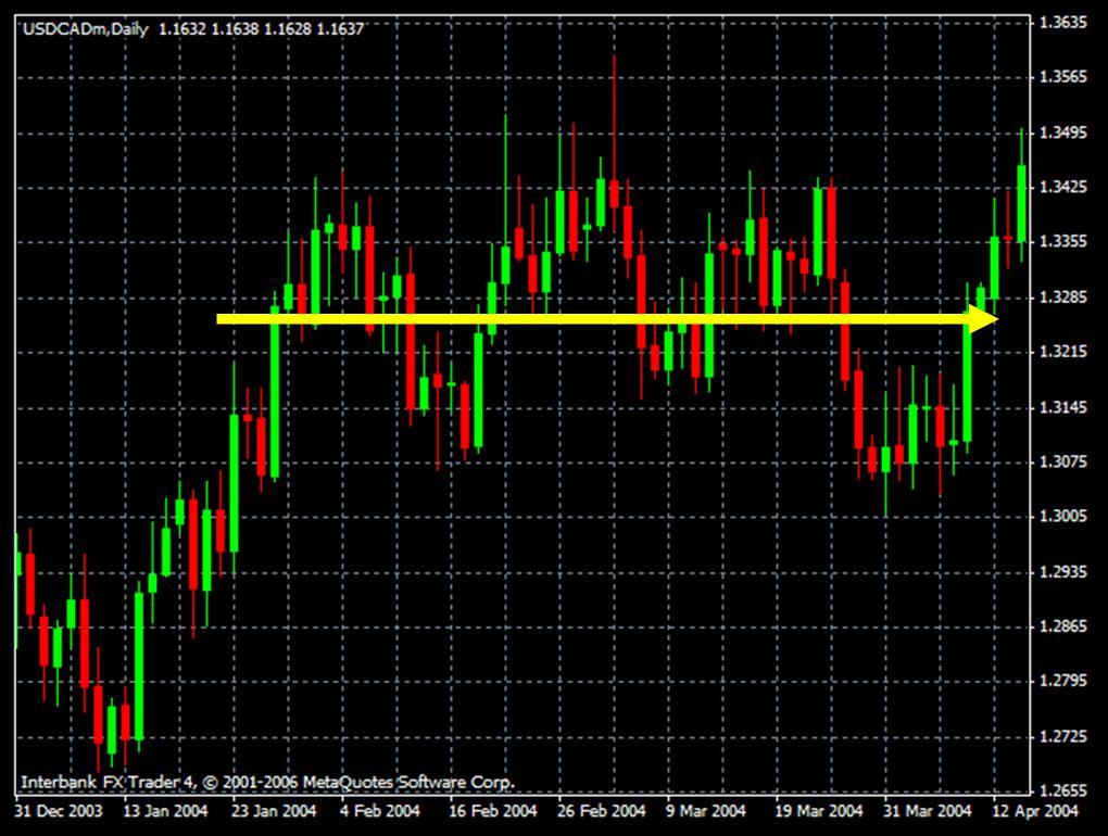 Mercado de Forex sin Tendencia