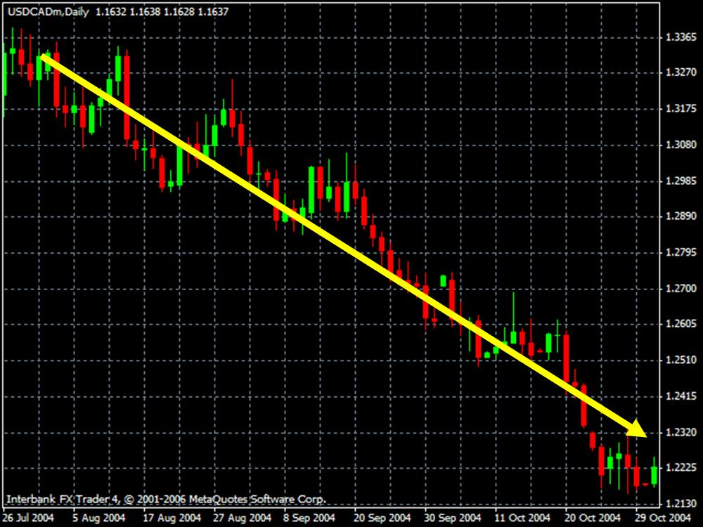 Mercado de Forex con Tendencia