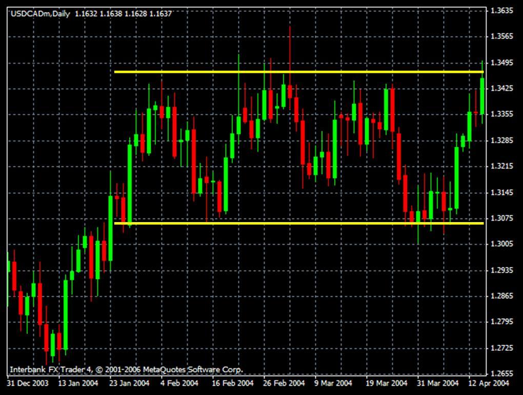 Mercado sin Tendencia de Forex